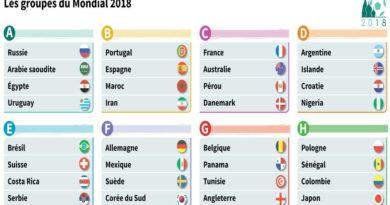 Tirage au sort du mondial 2018 en Russie , deux chocs :  Espagne-Portugal et Belgique-Angleterre